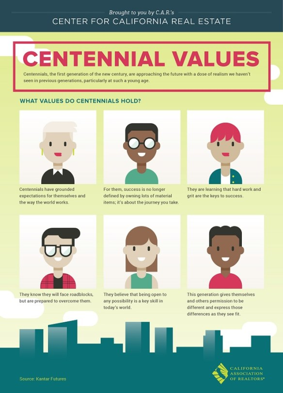 CAR Infographic - Centennial Values