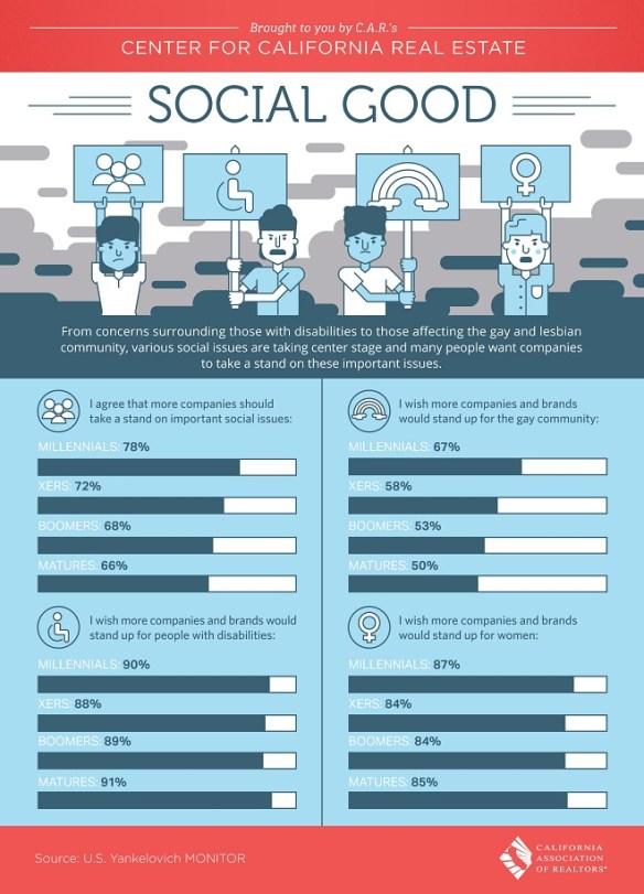California Association of Realtors Social Good Infographic