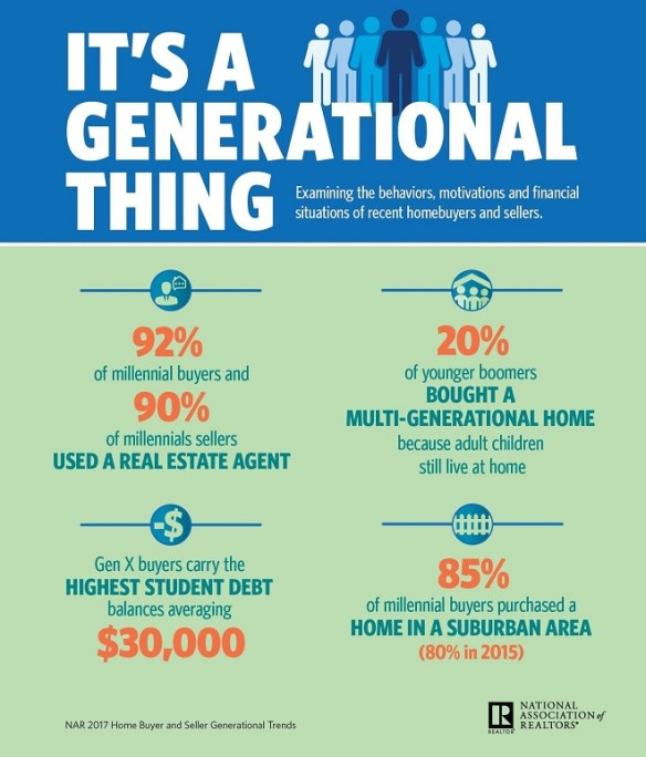 Generational Real Estate Infographic