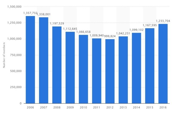 Number of National Association of Realtors Members in the United States from 2006 to 2016