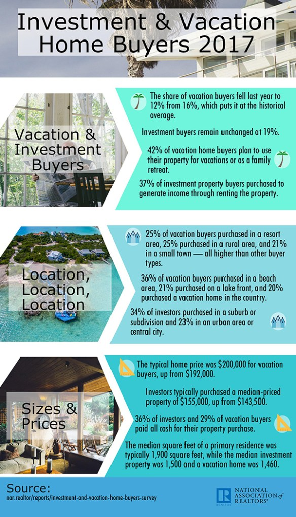 Nar 2017 Investment And Vacation Home Buyers Infographic