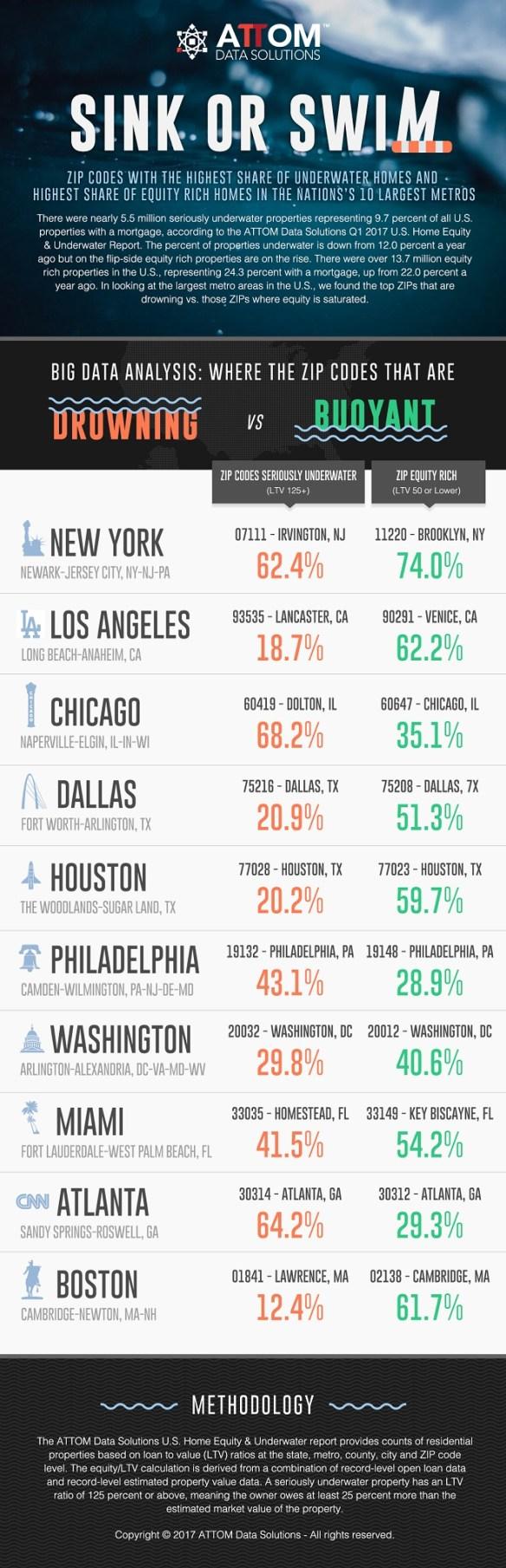 Underwater Property Market Infographic
