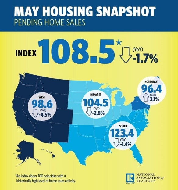 NAR May Housing Snapshot Infographic