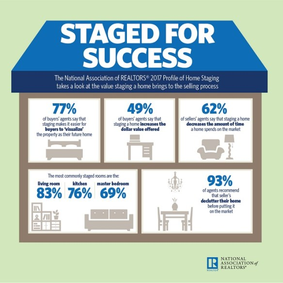 Real Estate Staging Infographic