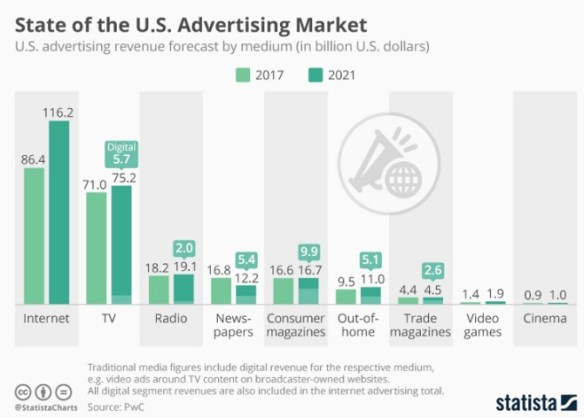The State of the U.S. Advertising Market