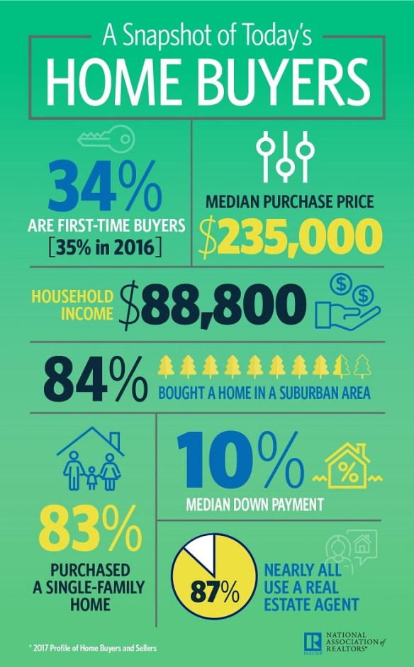 Home Buyers Infographic