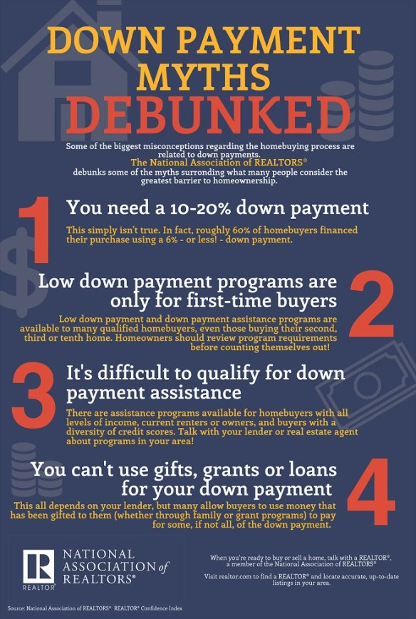 Real Estate Home Property Down Payment Myths Infographic
