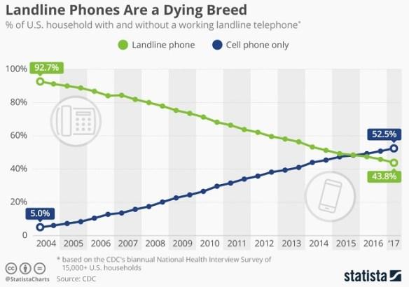 Telephone Infographic