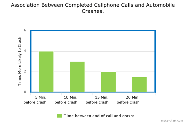 Association_Cellphone_Automobile_Craches