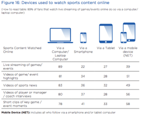 devices-used-watch-online-content
