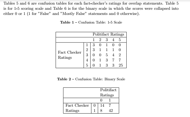 confusion-tables