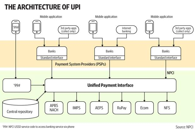 Unified Payment Interface (UPI) App