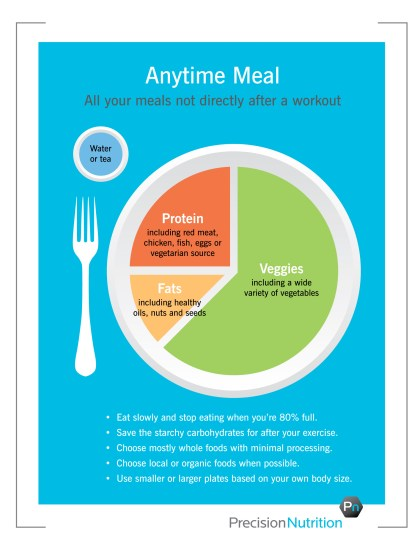 Anytime Plate