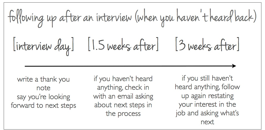 when is the right time to follow up after an interview
