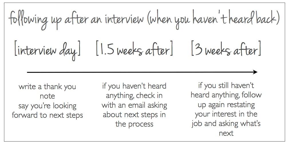 following up after an interview