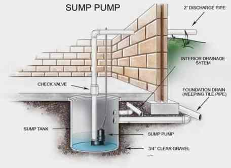 Replace a sump Pump