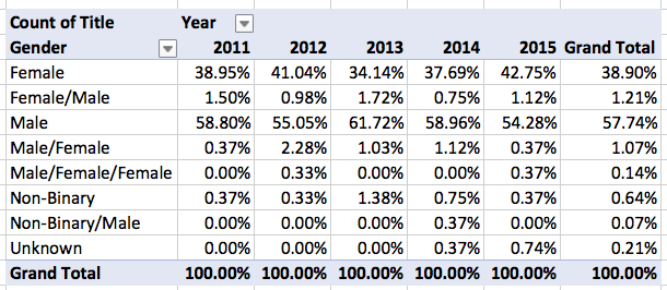Locus Recommended Reading List 2011-2015, Gender Breakout by Year, Percentages