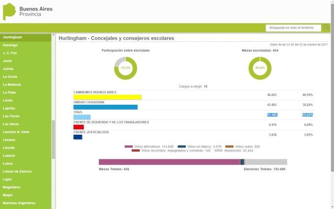 Resultados en Hurlingham