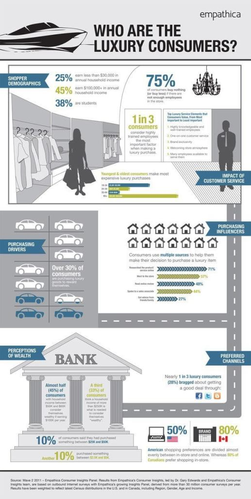 luxury consumer infographic spending 517x1024 Luxury Brands, Whos Buying Them In Canada And The United States?