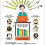 Peek Into The Mind Of A Freelancer [Infographic]