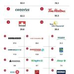 Top40Brands TWITTER 150x150 2012 Sponsorship Marketing Awards, And The Winners Are...