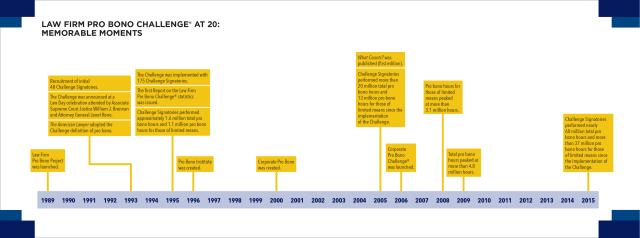 LFC 20th Anniversary Timeline