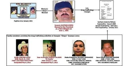 La familia de El Chapo. Foto: DEA