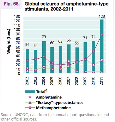 El decomiso histórico de metanfetaminas. Foto: UNODC