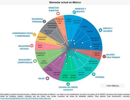 El bienestar actual en México. Gráfico: OCDE