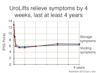 how long do urolfit implants last