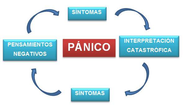 04.esquema_crisis_angustia