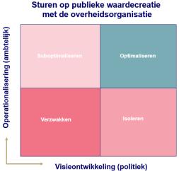publieke-waarde-visie