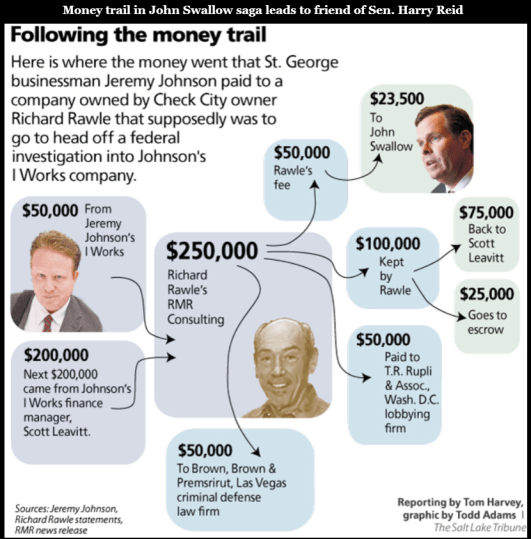 Photo Gallery    Money trail in John Swallow saga leads to friend of Sen. Harry Reid    The Salt Lake Tribune