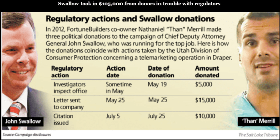 John Swallow took in $105,000 in campaign contributions from companies or individuals who already had run afoul of regulators — even though the attorney general's office he hoped to run could be called upon to prosecute some of those same donors. (Salt Lake Tribune)