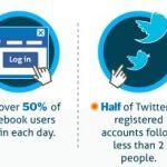 Las cifras de lo que se comparte en Internet [Infografía]