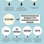 El poder de WordPress [Infografía]