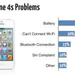 Los problemas más comunes del iPhone 4S y el Samsung Galaxy SIII