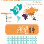 Increíble infografía sobre internet y dominios
