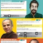 Las 10 personas más inteligentes del mundo