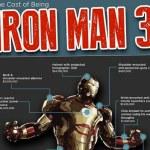 El costo de ser Iron Man 3 [Infografía]