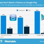 El 96% de las aplicaciones más utilizadas en Android son gratuitas