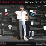 El ser humano en los 1900s vs los 2000s