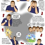 Humor: El ciclo de los productos de Apple
