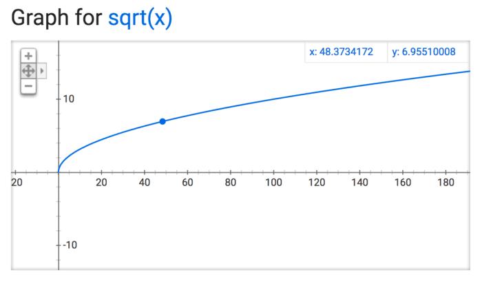graphforsqrtx