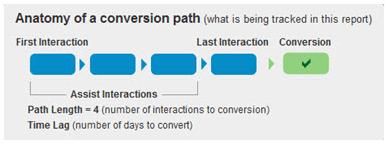 Anatomy of a Conversion Path