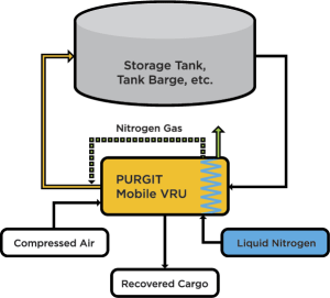 Simple Process Flow, Storage Tank Degassing