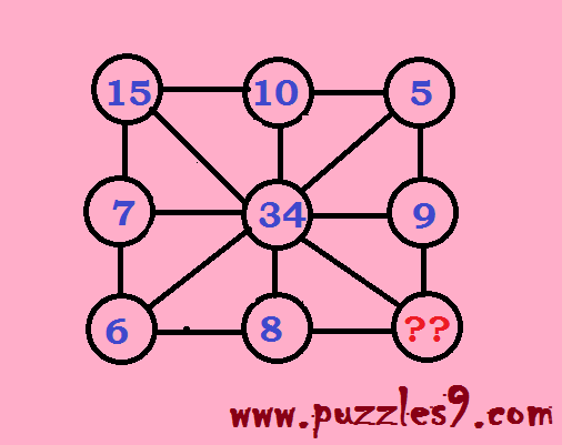 missing number puzzles which follows a sequence among the existing numbers