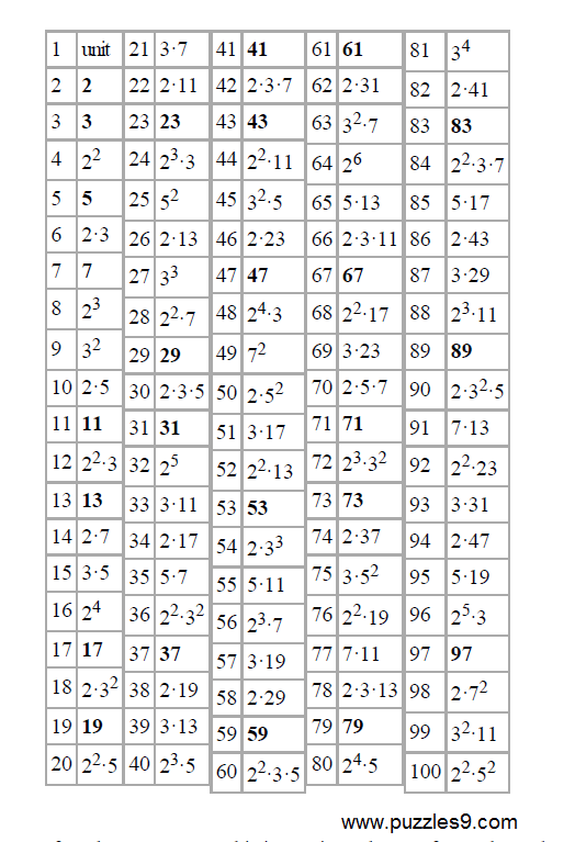 list of prime numbers Most elegant way to generate prime numbers [closed] ask question  to reiterate, i wanted a nice clean piece of code that generated a list of prime numbers i already know how to do it a bunch of different ways, but i'm prone to writing code that isn't as clear as it could be  what i would like to know is what is the least elegant way to.