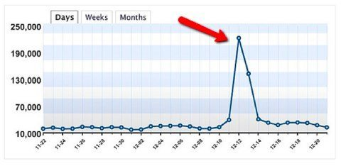 wordpress traffic