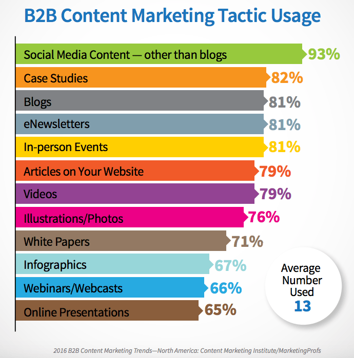 b2b20content20marketing20tactic20usage.pngt1494423916031width690height699nameb2b20content20marketing20tactic20usage